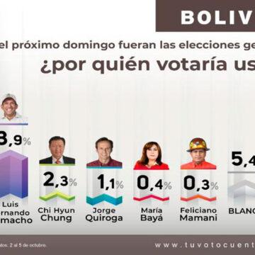 Tu voto cuenta presenta los resultados de su segunda encuesta.