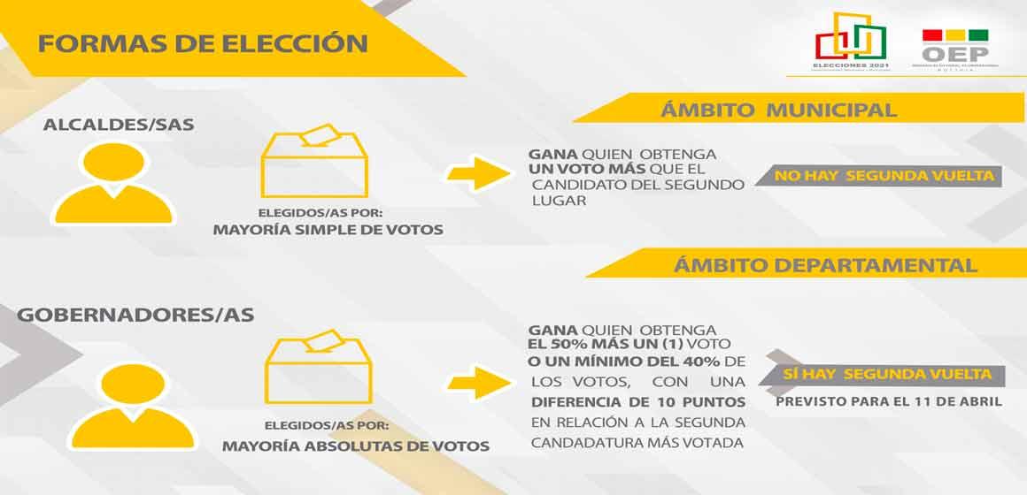 Conozca cómo se elegirá a las nuevas autoridades subnacionales el 7 de marzo,
